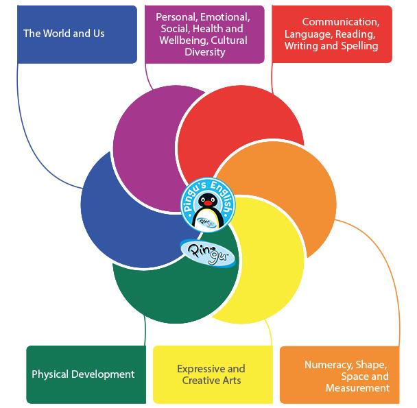 Pingu's English, scuole di inglese per bambini